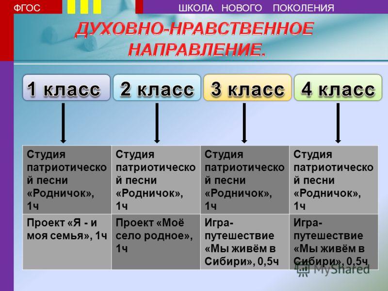 Студия патриотическо й песни «Родничок», 1ч Проект «Я - и моя семья», 1ч Проект «Моё село родное», 1ч Игра- путешествие «Мы живём в Сибири», 0,5ч ФГОСШКОЛА НОВОГО ПОКОЛЕНИЯ