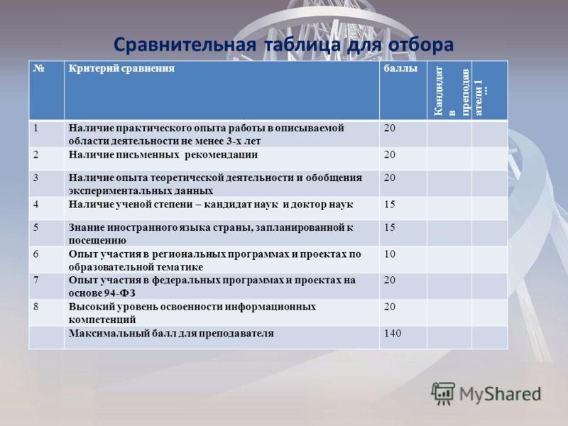 Сравнительная таблица для отбора Критерий сравнениябаллы Кандидат в преподав атели 1... 1Наличие практического опыта работы в описываемой области деятельности не менее 3-х лет 20 2Наличие письменных рекомендации20 3Наличие опыта теоретической деятель