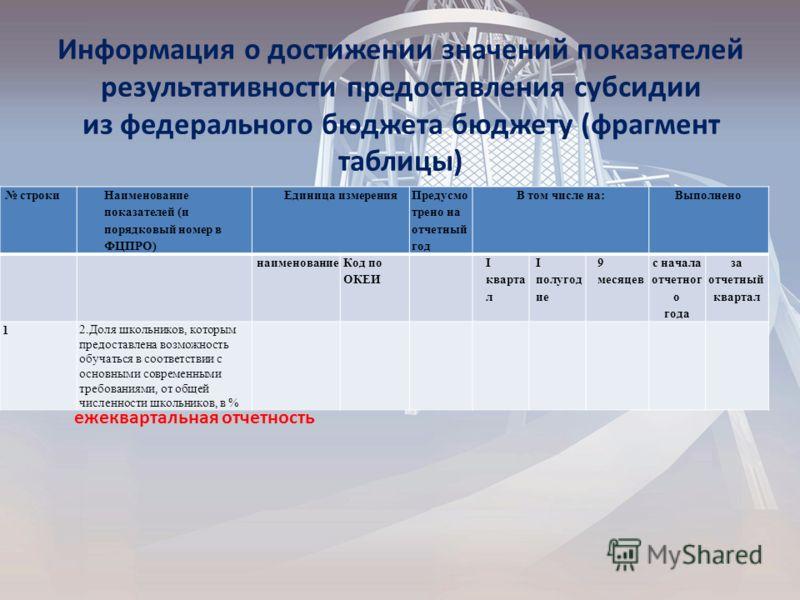 Информация о достижении значений показателей результативности предоставления субсидии из федерального бюджета бюджету (фрагмент таблицы) строки Наименование показателей (и порядковый номер в ФЦПРО) Единица измерения Предусмо трено на отчетный год В т