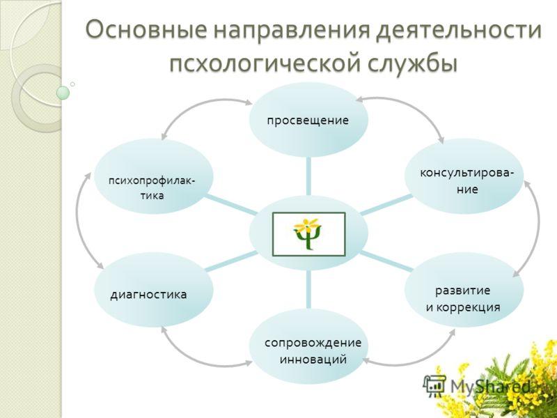 Основные направления деятельности псхологической службы психопрофилак - тика диагностика просвещение консультирова - ние развитие и коррекция сопровождение инноваций