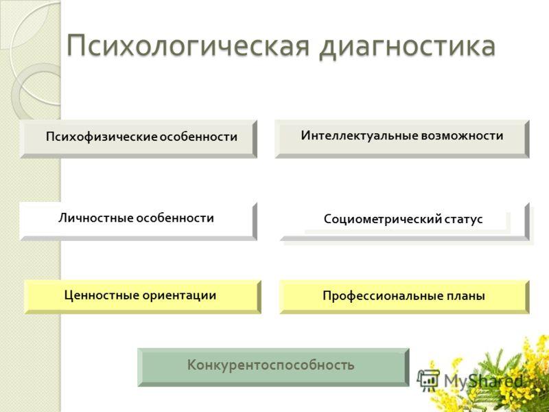 Психологическая диагностика Психофизические особенности Социометрический статус Интеллектуальные возможности Ценностные ориентации Профессиональные планы Личностные особенности Конкурентоспособность
