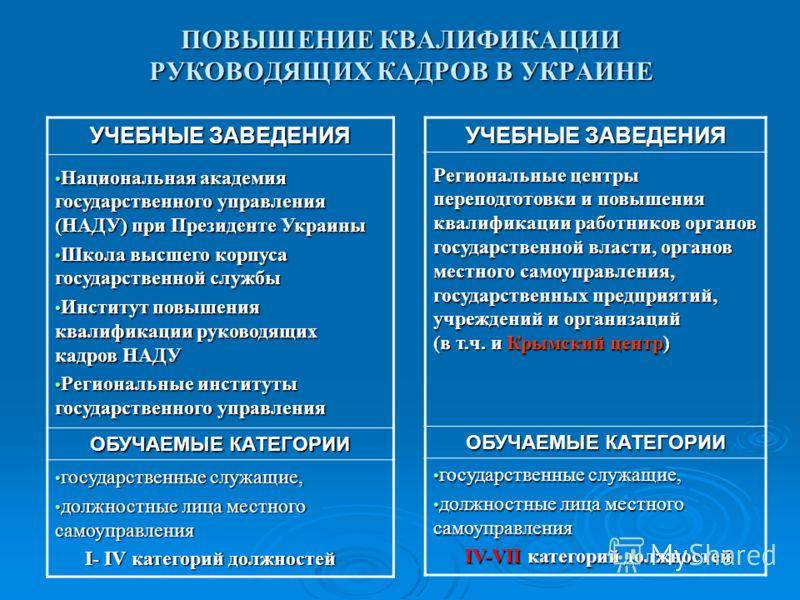 ПОВЫШЕНИЕ КВАЛИФИКАЦИИ РУКОВОДЯЩИХ КАДРОВ В УКРАИНЕ УЧЕБНЫЕ ЗАВЕДЕНИЯ Национальная академия государственного управления (НАДУ) при Президенте Украины Национальная академия государственного управления (НАДУ) при Президенте Украины Школа высшего корпус
