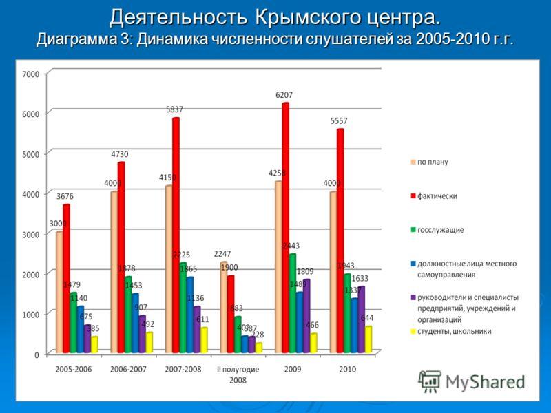 Деятельность Крымского центра. Диаграмма 3: Динамика численности слушателей за 2005-2010 г.г.