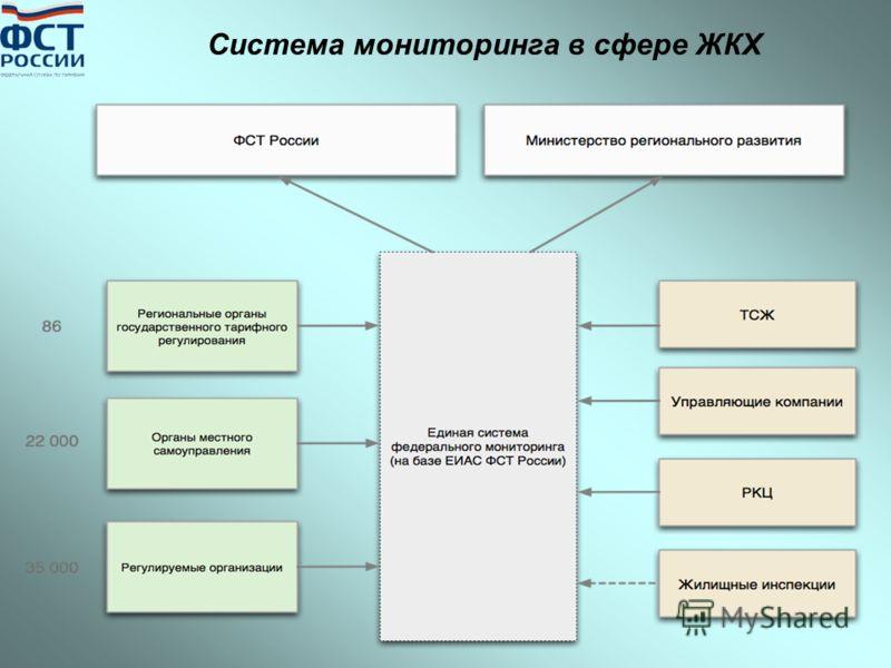Система мониторинга в сфере ЖКХ