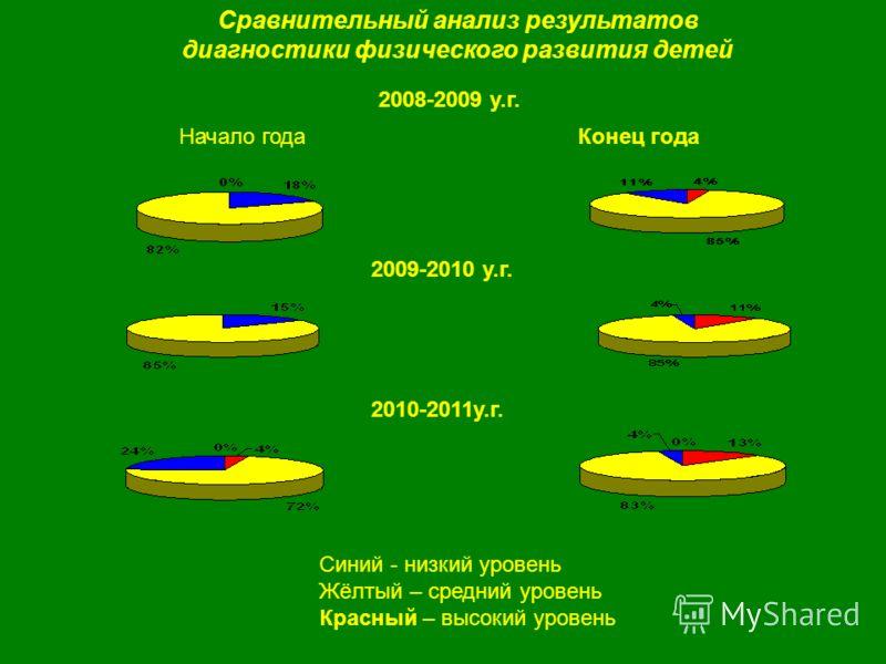 2008-2009 у.г. Конец года Сравнительный анализ результатов диагностики физического развития детей 2010-2011у.г. 2009-2010 у.г. Начало года Синий - низкий уровень Жёлтый – средний уровень Красный – высокий уровень
