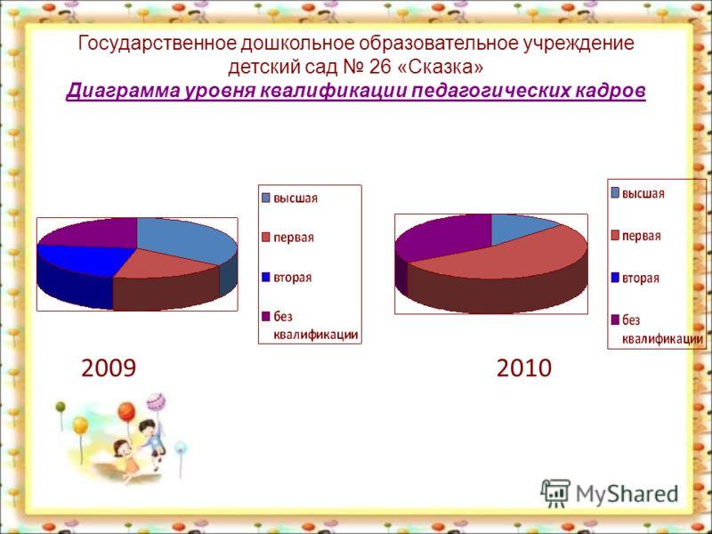 Государственное дошкольное образовательное учреждение детский сад 26 «Сказка» Диаграмма уровня квалификации педагогических кадров 2009 2010