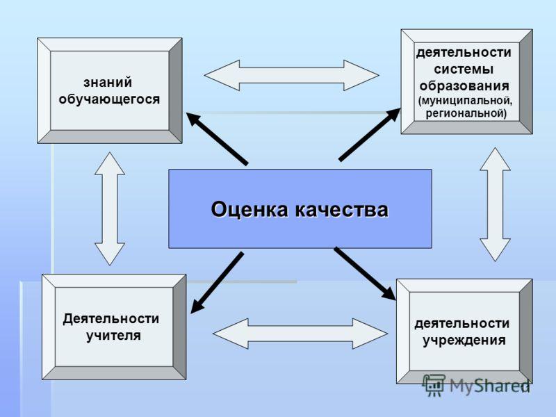 11 знаний обучающегося деятельности учреждения деятельности системы образования (муниципальной, региональной) Оценка качества Деятельности учителя