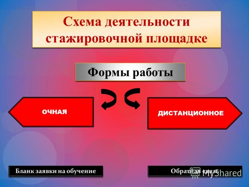 Схема деятельности стажировочной площадке Формы работы ДИСТАНЦИОННОЕ ОЧНАЯ