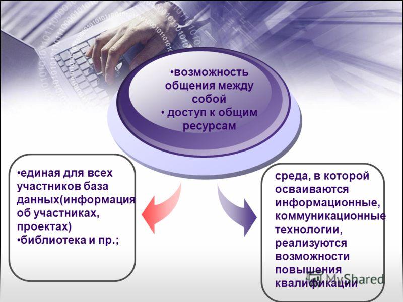 единая для всех участников база данных(информация об участниках, проектах) библиотека и пр.; возможность общения между собой доступ к общим ресурсам среда, в которой осваиваются информационные, коммуникационные технологии, реализуются возможности пов