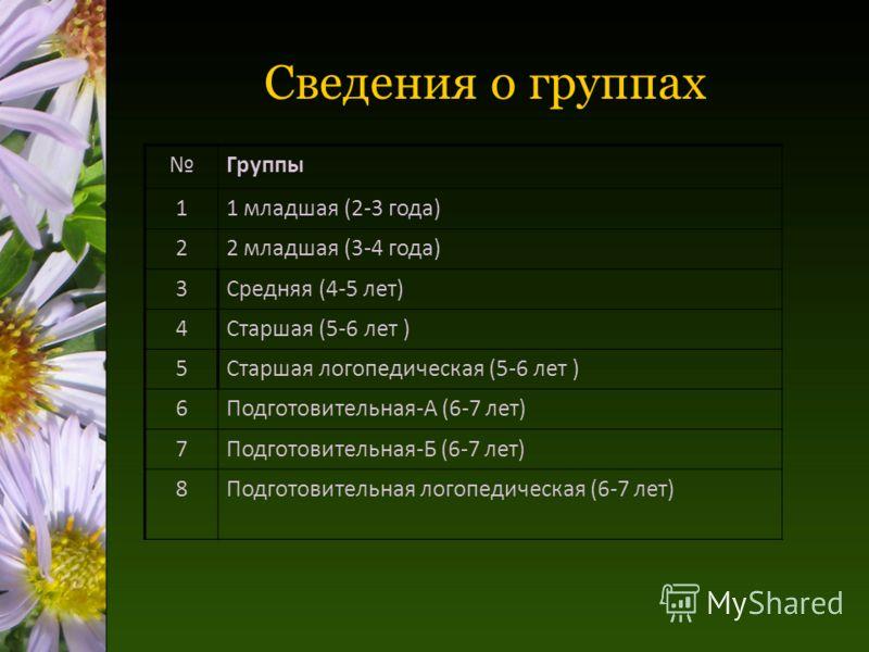 Сведения о группах Группы 11 младшая (2-3 года) 22 младшая (3-4 года) 3Средняя (4-5 лет) 4Старшая (5-6 лет ) 5Старшая логопедическая (5-6 лет ) 6Подготовительная-А (6-7 лет) 7Подготовительная-Б (6-7 лет) 8Подготовительная логопедическая (6-7 лет)