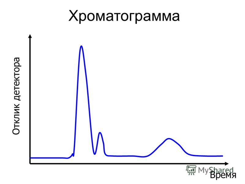 Хроматограмма Время Отклик детектора