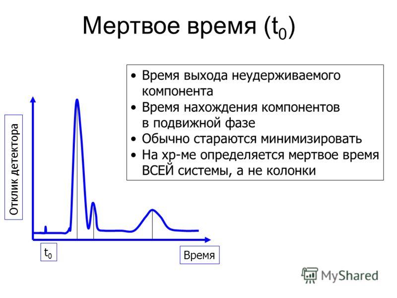 Мертвое время (t 0 ) Время выхода неудерживаемого компонента Время нахождения компонентов в подвижной фазе Обычно стараются минимизировать На хр-ме определяется мертвое время ВСЕЙ системы, а не колонки Время Отклик детектора t0t0