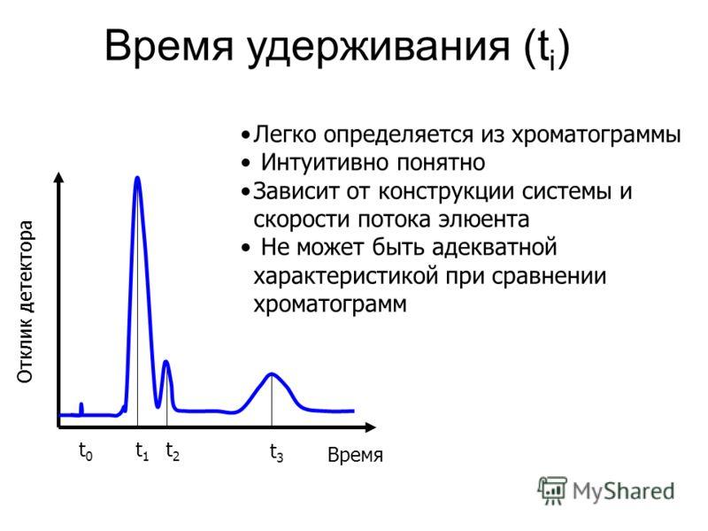 Время удерживания (t i ) Легко определяется из хроматограммы Интуитивно понятно Зависит от конструкции системы и скорости потока элюента Не может быть адекватной характеристикой при сравнении хроматограмм Время Отклик детектора t0t0 t1t1 t2t2 t3t3