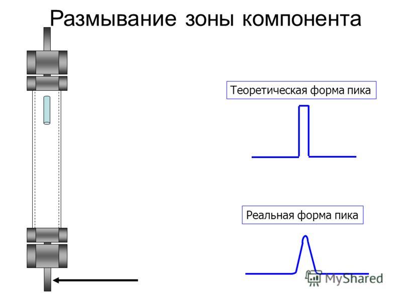 Размывание зоны компонента Теоретическая форма пикаРеальная форма пика