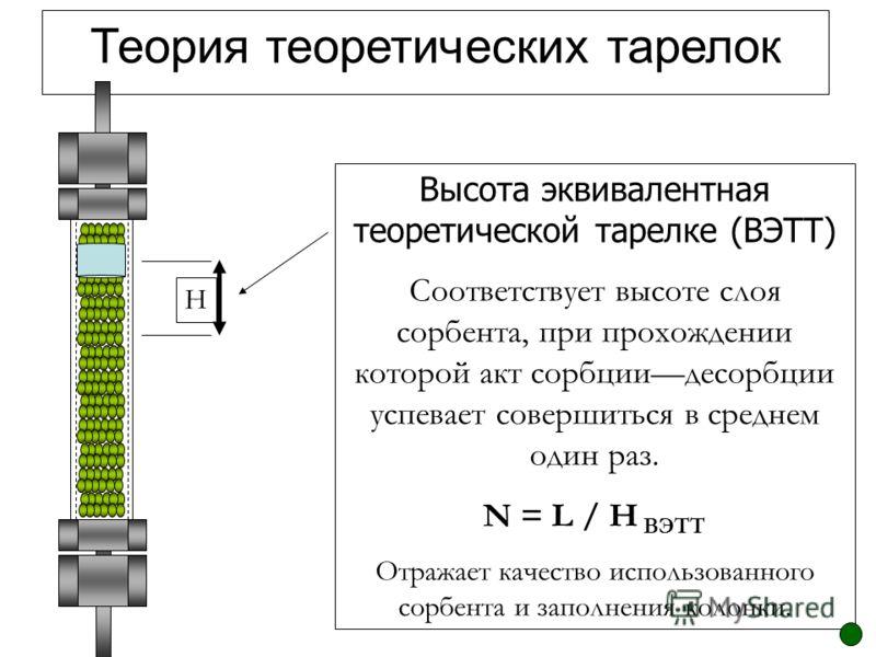 Теория теоретических тарелок Высота эквивалентная теоретической тарелке (ВЭТТ) Соответствует высоте слоя сорбента, при прохождении которой акт сорбциидесорбции успевает совершиться в среднем один раз. N = L / H ВЭТТ Отражает качество использованного