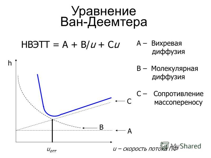 Уравнение Ван-Деемтера HВЭТТ = A + B/u + Cu u – скорость потока ПФ h A C B u опт А – Вихревая диффузия B – Молекулярная диффузия C – Сопротивление массопереносу
