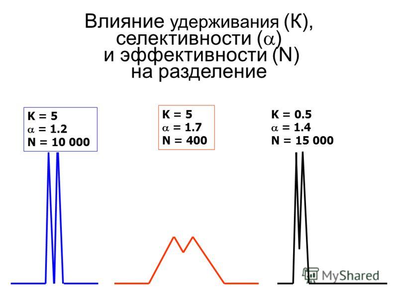 Влияние удерживания (К), селективности ( ) и эффективности (N) на разделение K = 5 = 1.2 N = 10 000 K = 5 = 1.7 N = 400 K = 0.5 = 1.4 N = 15 000
