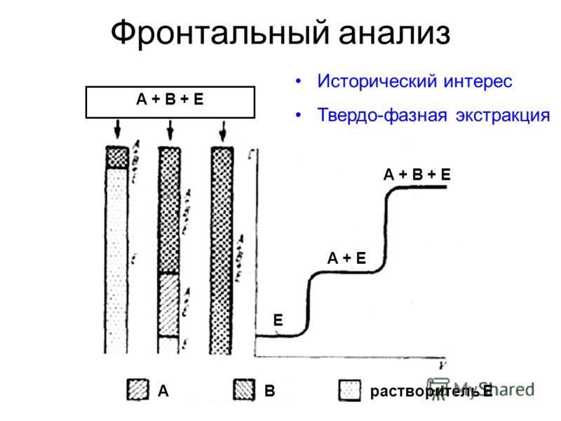 Фронтальный анализ A + B + Е Исторический интерес Твердо-фазная экстракция A + B + Е A + Е Е ABрастворитель Е