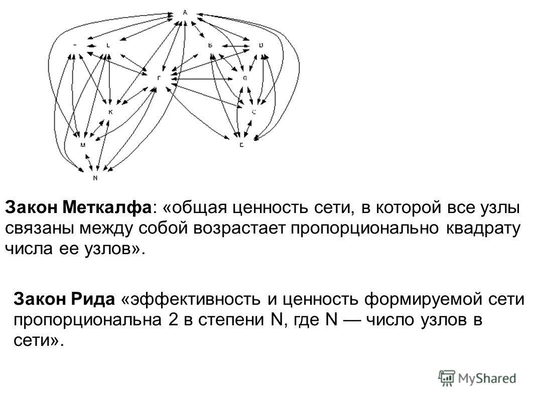 Закон Меткалфа: «общая ценность сети, в которой все узлы связаны между собой возрастает пропорционально квадрату числа ее узлов». Закон Рида «эффективность и ценность формируемой сети пропорциональна 2 в степени N, где N число узлов в сети».