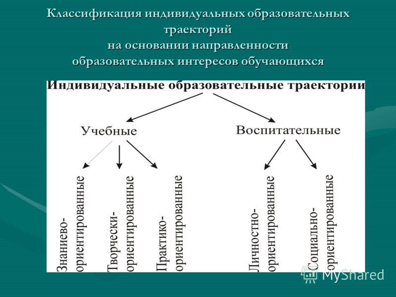Классификация индивидуальных образовательных траекторий на основании направленности образовательных интересов обучающихся