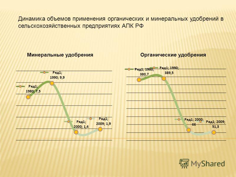 Динамика объемов применения органических и минеральных удобрений в сельскохозяйственных предприятиях АПК РФ