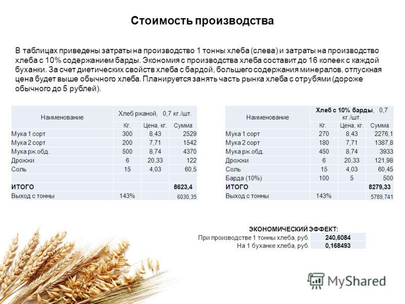 Стоимость производства Наименование Хлеб ржаной, 0,7 кг./шт. Наименование Хлеб с 10% барды, 0,7 кг./шт. Кг.Цена, кг.СуммаКг. Цена, кг.Сумма Мука 1 сорт3008,432529Мука 1 сорт2708,432276,1 Мука 2 сорт2007,711542Мука 2 сорт1807,711387,8 Мука рж.обд.5008