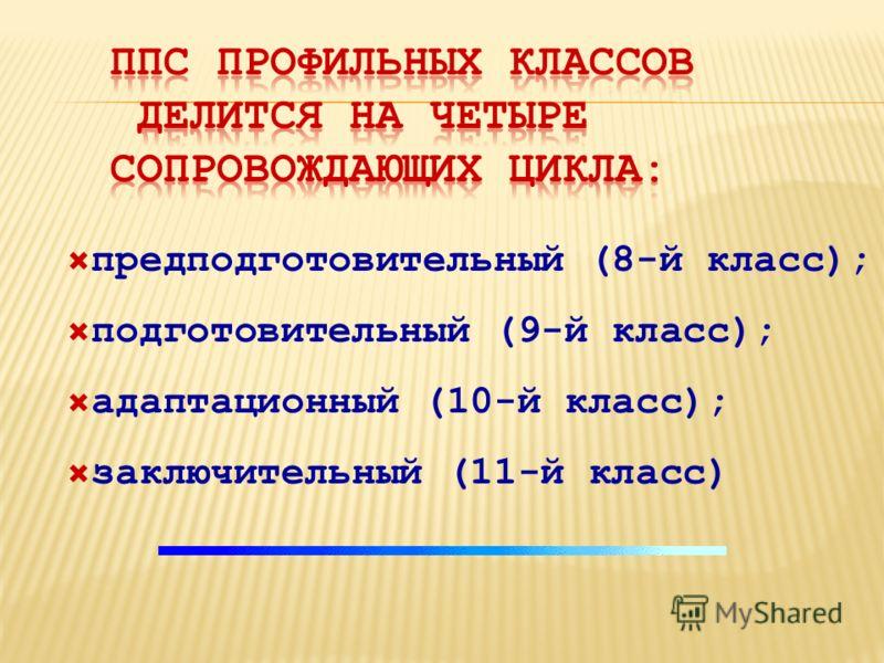предподготовительный (8-й класс); подготовительный (9-й класс); адаптационный (10-й класс); заключительный (11-й класс)