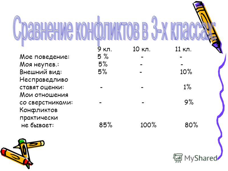 9 кл. 10 кл. 11 кл. Мое поведение: 5 % - - Моя неупев.: 5% - - Внешний вид: 5% - 10% Несправедливо ставят оценки: - - 1% Мои отношения со сверстниками: - - 9% Конфликтов практически не бывает: 85% 100% 80%