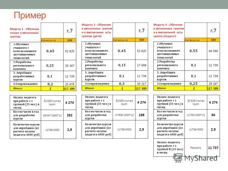 Пример Модель 1 - Обучение только в автономных группах г.7 Кол-во уч-ся 309 1.Обучение учащихся с использованием дистанционных технологий 0,45 52 825 2.Разработка регионального контента 0,25 29 347 3. Апробация разработанных курсов 0,1 11 739 3.Сопро