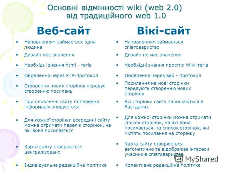 Основні відмінності wiki (web 2.0) від традиційного web 1.0 Веб-сайтВікі-сайт Наповненням займається одна людина Наповненням займається співтовариство Дизайн має значенняДизайн не має значення Необхідні знання html - тегівНеобхідні знання простих Wik