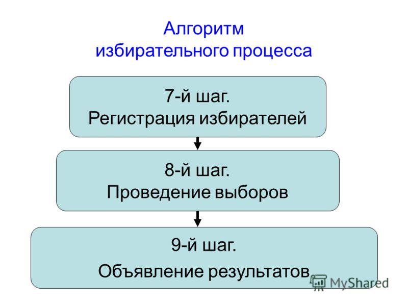 7-й шаг. Регистрация избирателей 8-й шаг. Проведение выборов 9-й шаг. Объявление результатов Алгоритм избирательного процесса