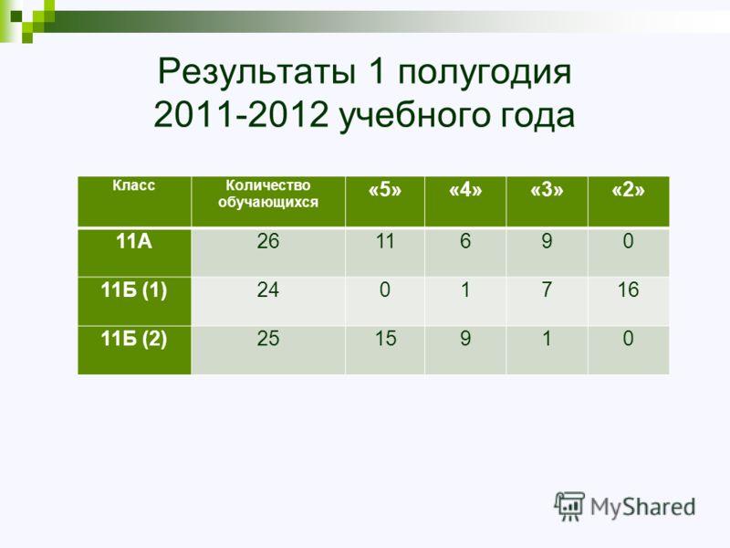 Результаты 1 полугодия 2011-2012 учебного года КлассКоличество обучающихся «5»«4»«3»«2» 11А2611690 11Б (1)2401716 11Б (2)2515910