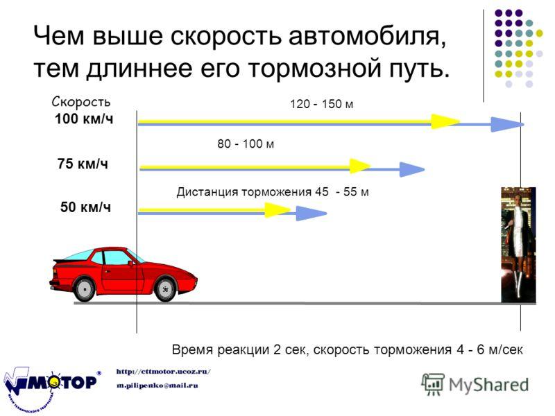 Чем выше скорость автомобиля, тем длиннее его тормозной путь. Время реакции 2 сек, скорость торможения 4 - 6 м/сек Дистанция торможения 45 - 55 м 50 км/ч 75 км/ч 80 - 100 м 100 км/ч 120 - 150 м Скорость