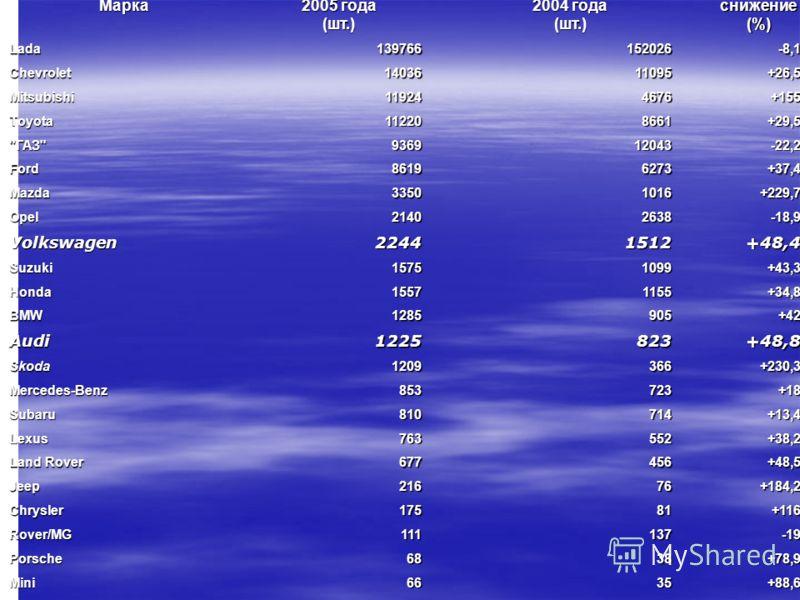 Марка I квартал 2005 года (шт.) I квартал 2004 года (шт.) Прирост/ снижение (%) Lada139766152026-8,1 Chevrolet1403611095+26,5 Mitsubishi119244676+155 Toyota112208661+29,5