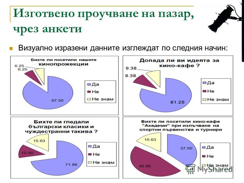 Изготвено проучване на пазар, чрез анкети Визуално изразени данните изглеждат по следния начин:
