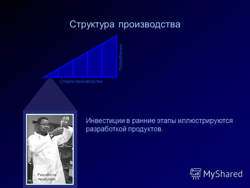 Инвестиции в ранние этапы иллюстрируются разработкой продуктов. Структура производства Стадии производства Потребление Разработка продукции