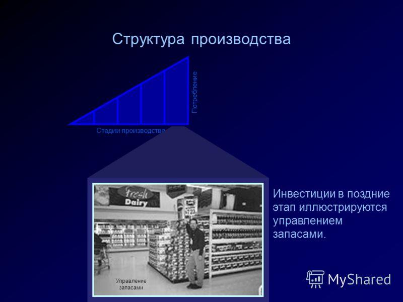 Структура производства Стадии производства Потребление Управление запасами Инвестиции в поздние этап иллюстрируются управлением запасами.