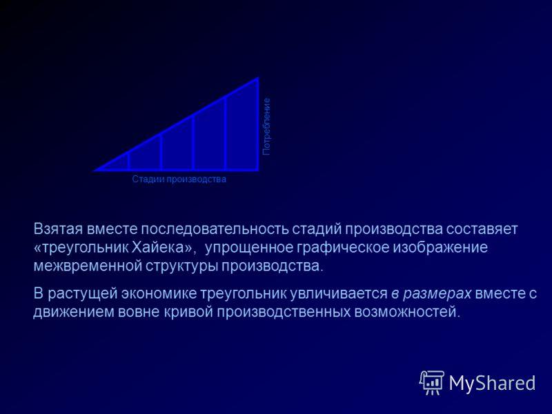 Стадии производства Потребление Взятая вместе последовательность стадий производства составяет «треугольник Хайека», упрощенное графическое изображение межвременной структуры производства. В растущей экономике треугольник увличивается в размерах вмес