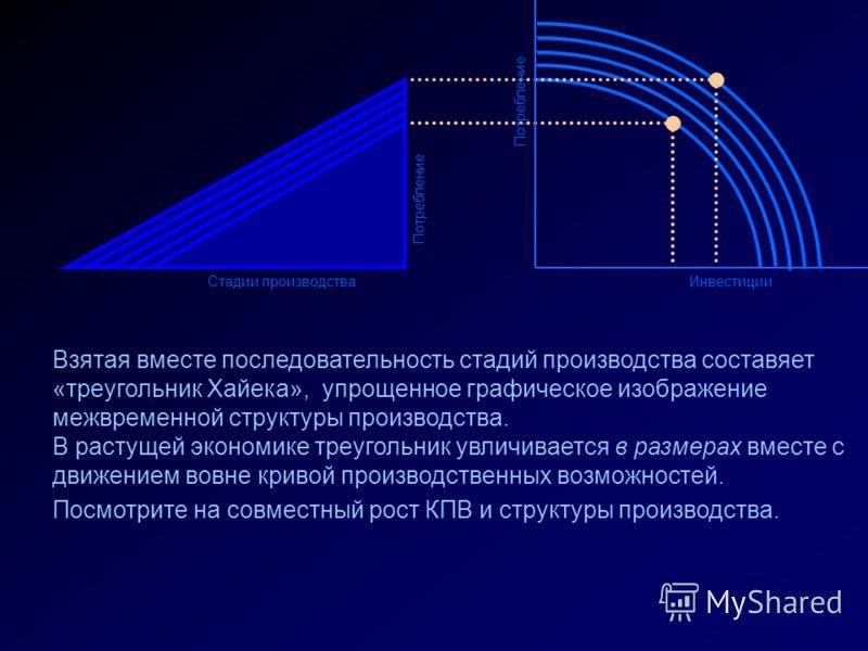 Стадии производства Потребление Инвестиции Взятая вместе последовательность стадий производства составяет «треугольник Хайека», упрощенное графическое изображение межвременной структуры производства. В растущей экономике треугольник увличивается в ра