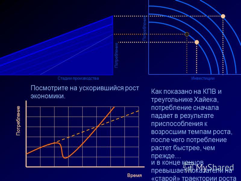 Потребление ИнвестицииСтадии производства Потребление Посмотрите на ускорившийся рост экономики. Потребление Время Как показано на КПВ и треугольнике Хайека, потребление сначала падает в результате приспособления к возросшим темпам роста, после чего