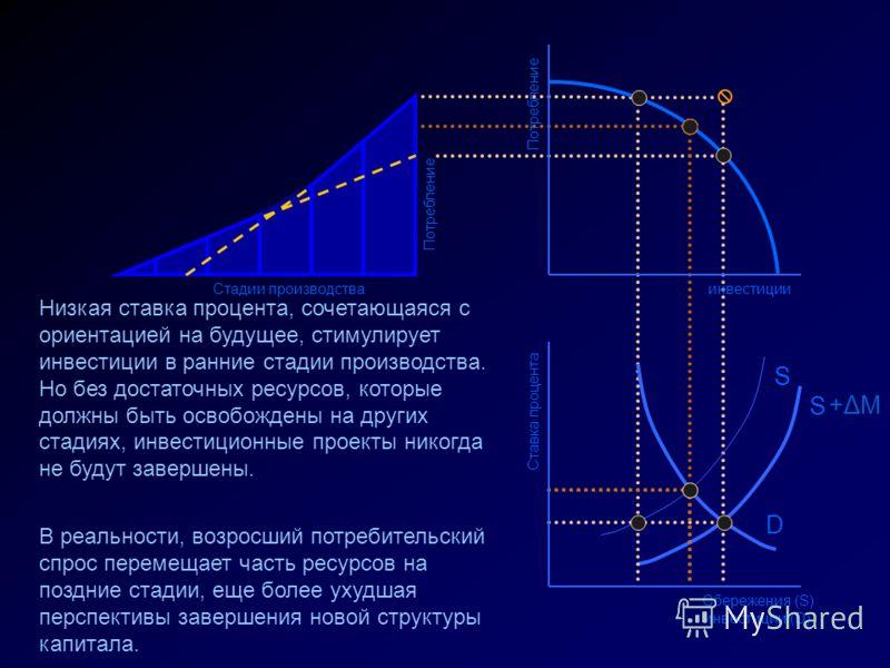 Ставка процента Сбережения (S) инвестиции (D) D S +ΔM+ΔM S инвестиции Потребление Стадии производства Низкая ставка процента, сочетающаяся с ориентацией на будущее, стимулирует инвестиции в ранние стадии производства. Но без достаточных ресурсов, кот