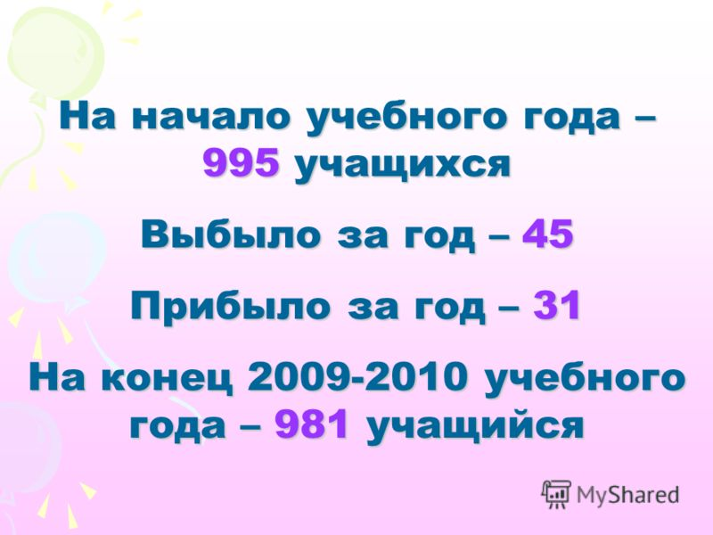На начало учебного года – 995 учащихся Выбыло за год – 45 Прибыло за год – 31 На конец 2009-2010 учебного года – 981 учащийся