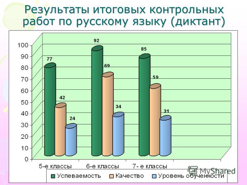 Результаты итоговых контрольных работ по русскому языку (диктант)