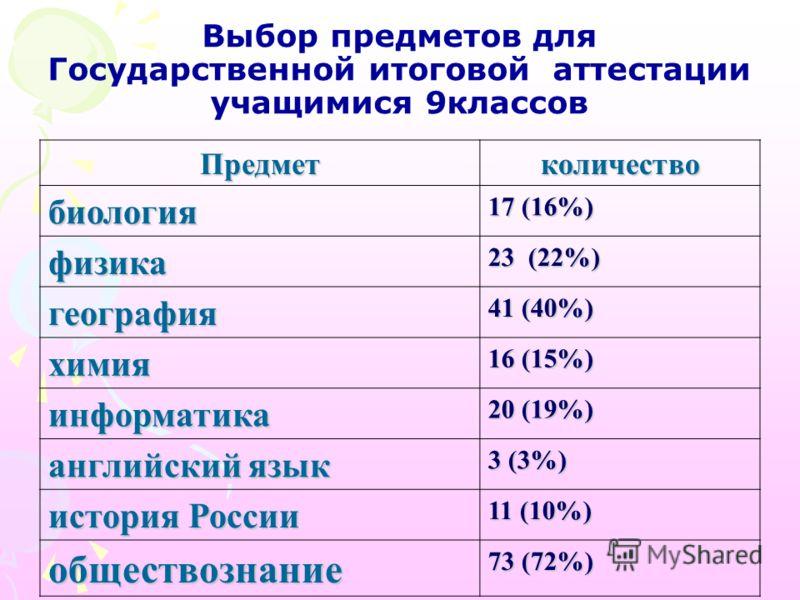 Выбор предметов для Государственной итоговой аттестации учащимися 9классов Предметколичество биология 17 (16%) физика 23 (22%) география 41 (40%) химия 16 (15%) информатика 20 (19%) английский язык 3 (3%) история России 11 (10%) обществознание 73 (72