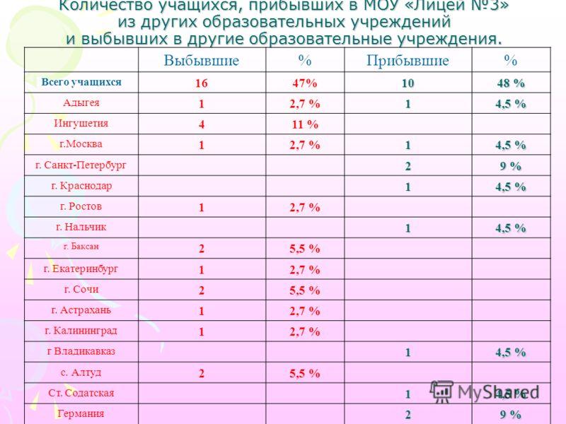 Количество учащихся, прибывших в МОУ «Лицей 3» из других образовательных учреждений и выбывших в другие образовательные учреждения. Выбывшие%Прибывшие% Всего учащихся 1647%10 48 % Адыгея 12,7 %1 4,5 % Ингушетия 411 % г.Москва 12,7 %1 4,5 % г. Санкт-П