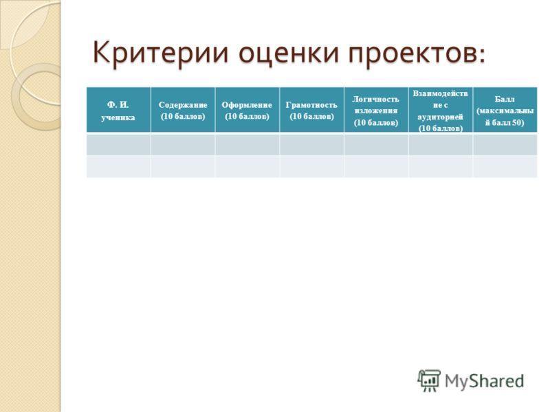 Критерии оценки проектов : Ф. И. ученика Содержание (10 баллов) Оформление (10 баллов) Грамотность (10 баллов) Логичность изложения (10 баллов) Взаимодейств ие с аудиторией (10 баллов) Балл (максимальны й балл 50)