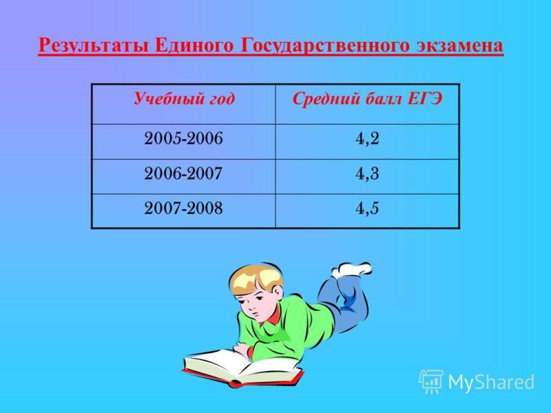 Результаты Единого Государственного экзамена Учебный годСредний балл ЕГЭ 2005-20064,2 2006-20074,3 2007-20084,5