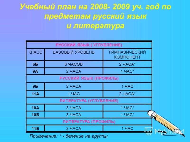Учебный план на 2008- 2009 уч. год по предметам русский язык и литература РУССКИЙ ЯЗЫК ( УГЛУБЛЕНИЕ) КЛАССБАЗОВЫЙ УРОВЕНЬГИМНАЗИЧЕСКИЙ КОМПОНЕНТ 6Б6 ЧАСОВ2 ЧАСА* 9А2 ЧАСА1 ЧАС* РУССКИЙ ЯЗЫК (ПРОФИЛЬ) 9Б2 ЧАСА1 ЧАС 11А1 ЧАС2 ЧАСА* ЛИТЕРАТУРА (УГЛУБЛЕН