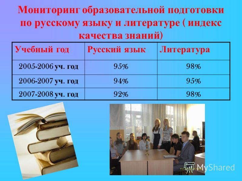 Мониторинг образовательной подготовки по русскому языку и литературе ( индекс качества знаний ) Учебный годРусский язык Литература 2005-2006 уч. год 95%98% 2006-2007 уч. год 94%95% 2007-2008 уч. год 92%98%