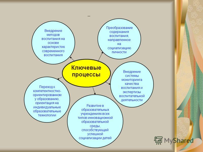 Ключевые процессы Внедрение методов воспитания на основе характеристик современного воспитания Преобразование содержания воспитания, направленное на социализацию личности Внедрение системы мониторинга качества воспитания и экспертизы воспитательной д